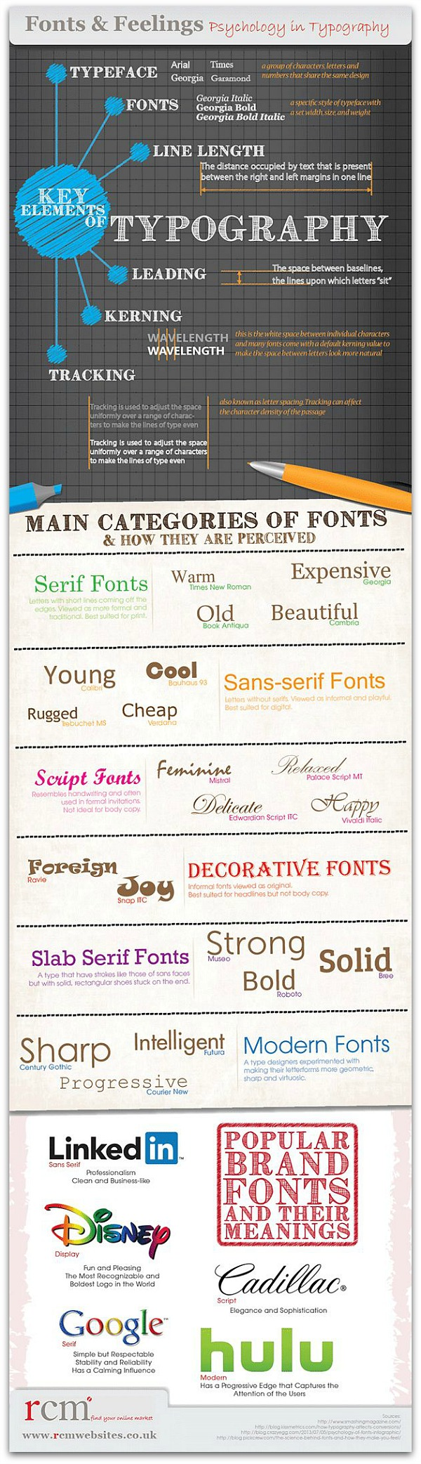 Fonts_Brands_Logos_Infographic
