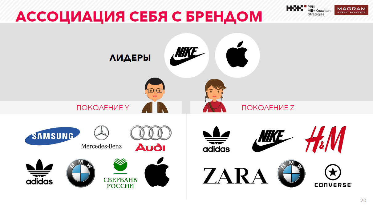 ассоциации с брендом