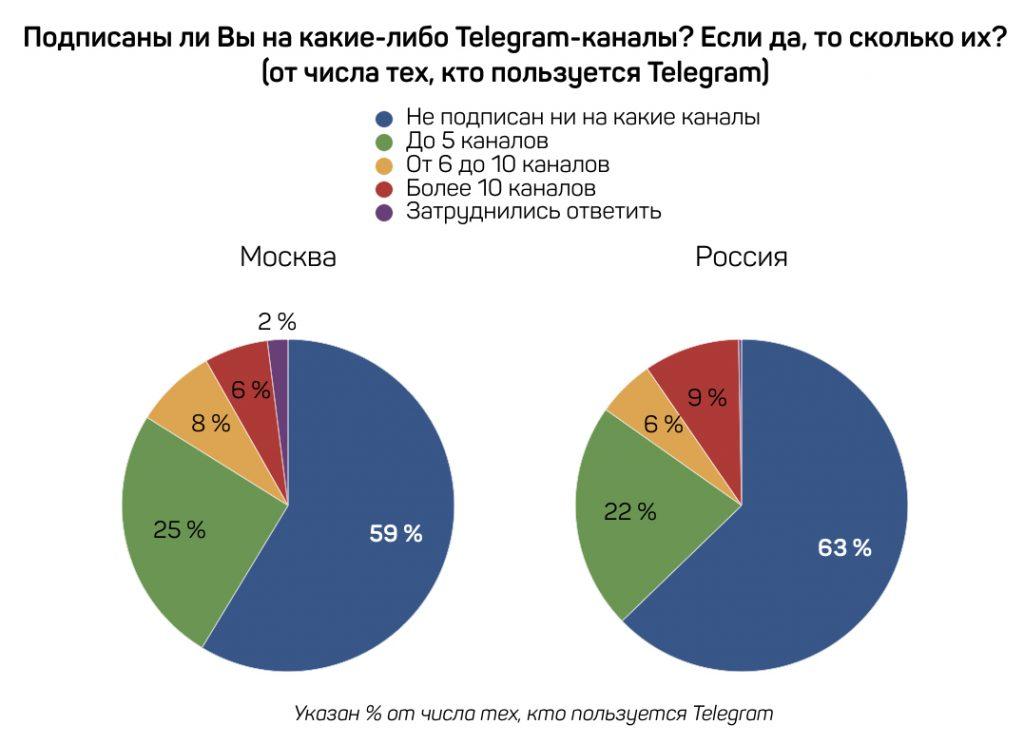Telegram-2.2-Moskva-Rossiya---kopiya.001-1024x744